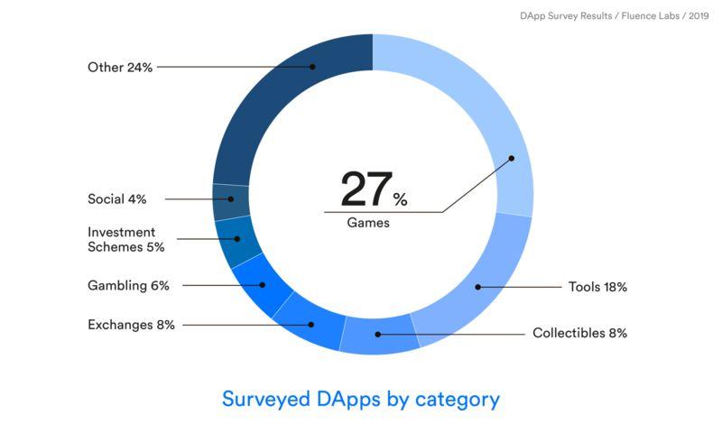 2019年第一份DApp调查报告出炉:透视1624款DApp和5大关键点背后的商机