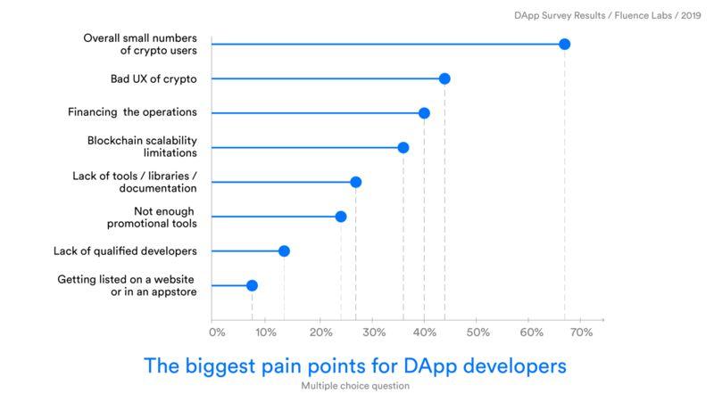 2019年DApp调查报告:160款DApp开发者这样说