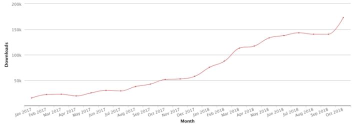 dApp开发者持续增多,但数据有注水可能