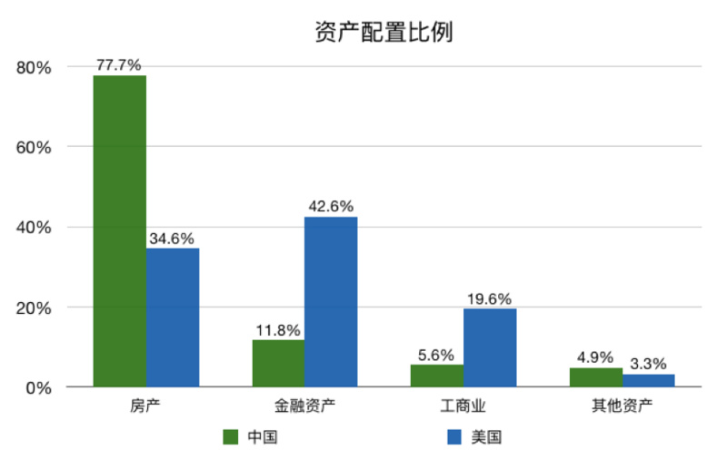 今日推荐 | 报告:中国家庭可以考虑配置更多的金融资产