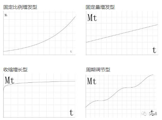 纯币、积分、股票,三种简单易行的token估值模型