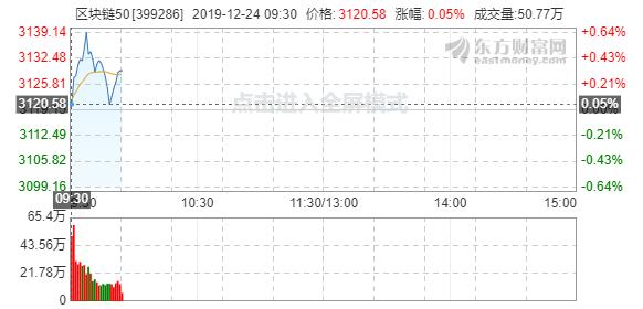 深交所今日上线深证区块链50指数,开盘涨0.05%