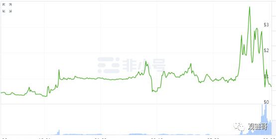 为什么AMPL永远也成不了稳定币?