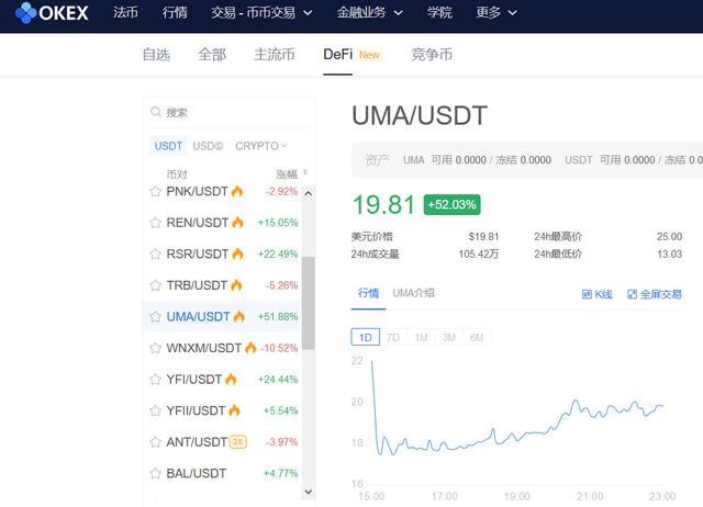 市值跃居DeFi排行榜第二,还被Coinbase重点关注的UMA究竟是什么?