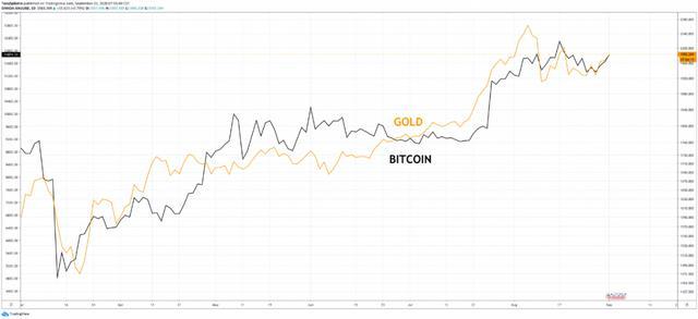 著名指标暗示黄金或接近短期顶部,比特币该作何选择?