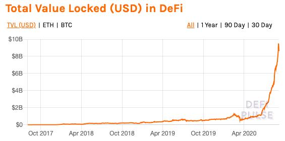 """比特币下跌破万,""""DeFi 太火""""背锅?"""