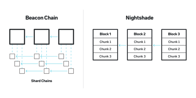 夜影:NEAR协议中的分片设计
