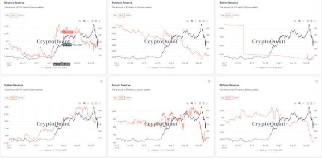"""中国用户发起""""提币运动"""",ETH等存量大跌,交易所慌忙防御"""