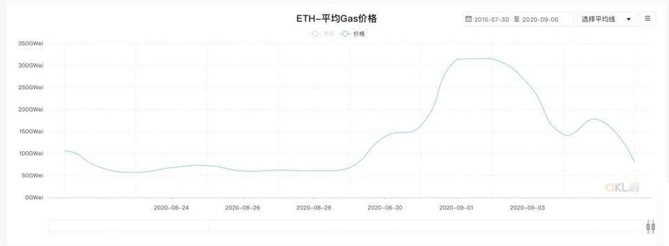 ETH 手续费终于暴跌,但 EOS 等项目已经「趁人之危」开始抢夺 DeFi 阵地