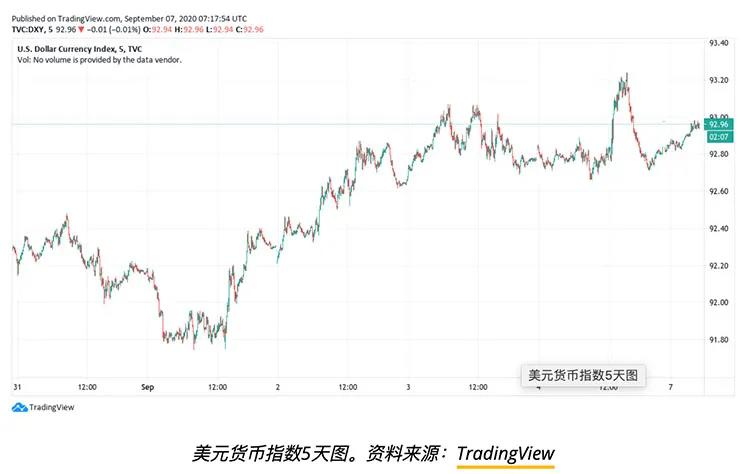 恐慌、政治与美元:影响本周比特币预测的五个因素