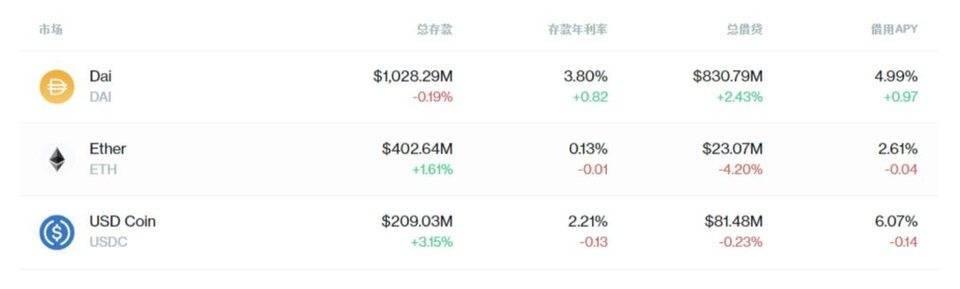 HashKey:盘点加密货币套利机会与DeFi 套利趋势