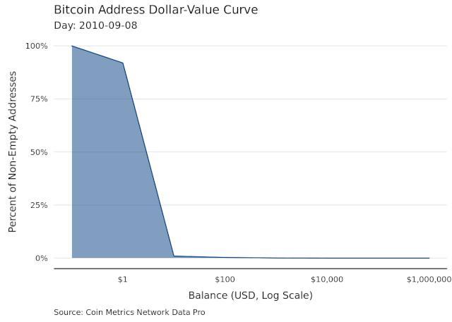 比特币是在去中心,还是在逐渐中心化?