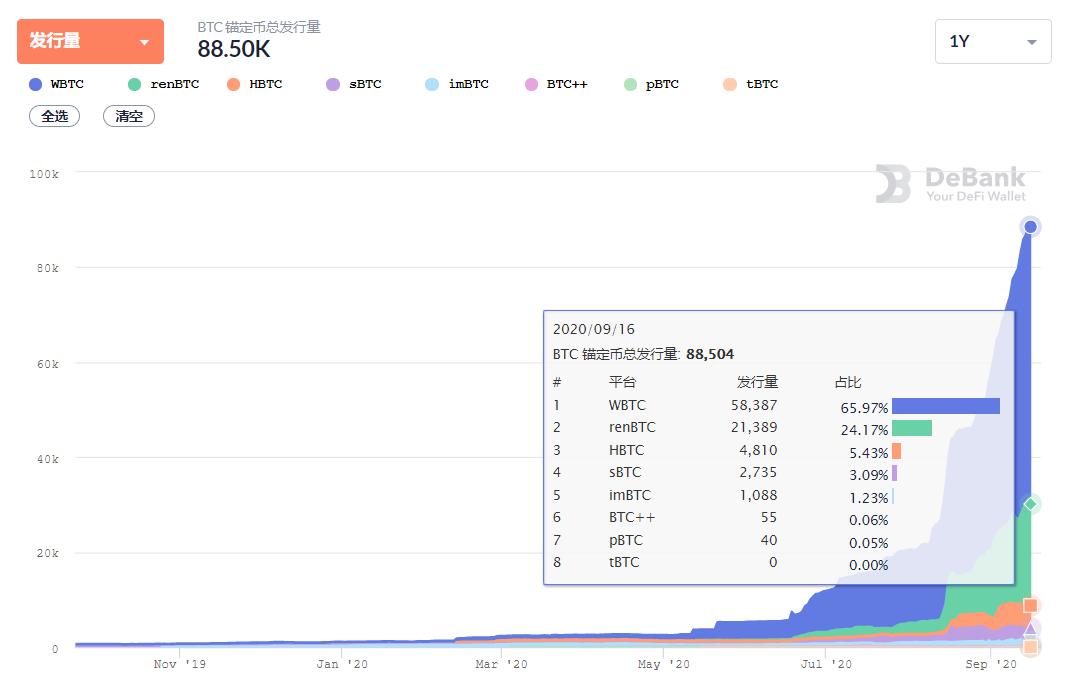 DeFi刺激下,8.8万枚BTC跨到ETH上,anyswap跨链交易体验