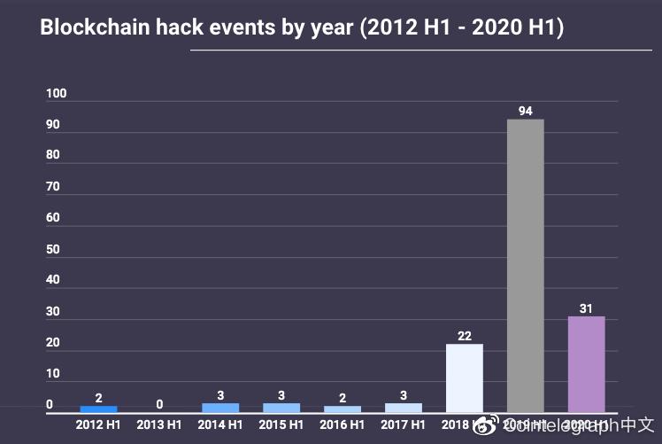 报告:2020年区块链黑客攻击次数有所减少