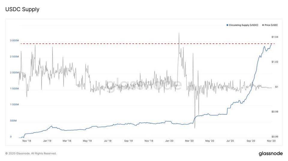 Glassnode 数据洞察丨 USDC 增长迅猛,有望成为最有价值稳定币