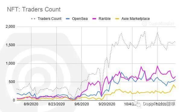 数据解读以太坊上 NFT 市场的发展状况