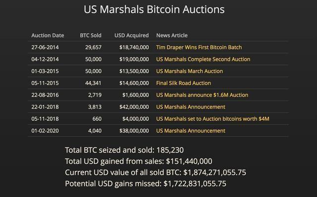 """被美国没收的""""28亿美元""""比特币都去哪了?"""