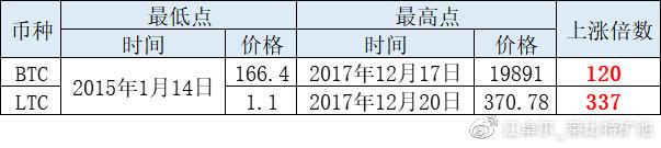 江卓尔:下轮甚至本轮周期,BTC市值很可能先被ETH超过,然后再被BCH超过