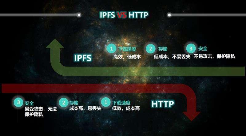 入门篇:IPFS/Filecoin小白请往这里看,简单明了入门指南