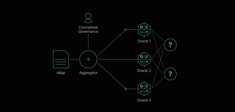 项目速递   深入了解去中心化的API服务:API3