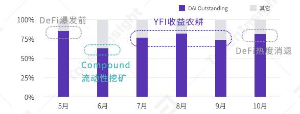 YFI锁仓量三季度最高翻97倍,DAI需求激增