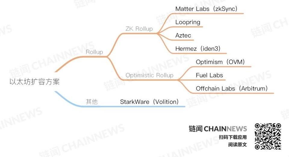 以太坊 Layer 2 生态如何站队?一览以太坊八大扩容方案生态全景