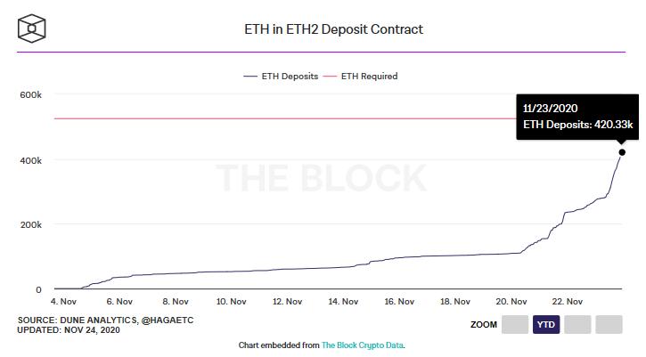 ETH2.0存款合约进度已达100%,创世块将于12月1日启动