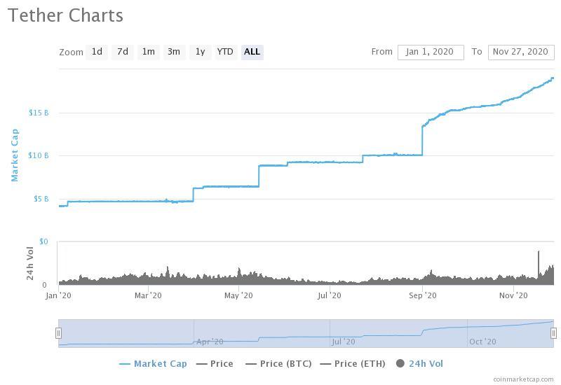 Tether市值9天增加10亿美元,是近期比特币价格飙升的幕后推手?
