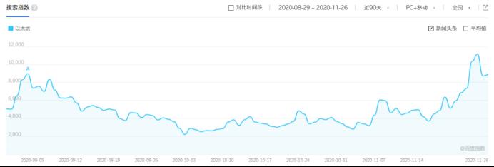以太坊2.0蓄势待发,倒数三天市场表现几何