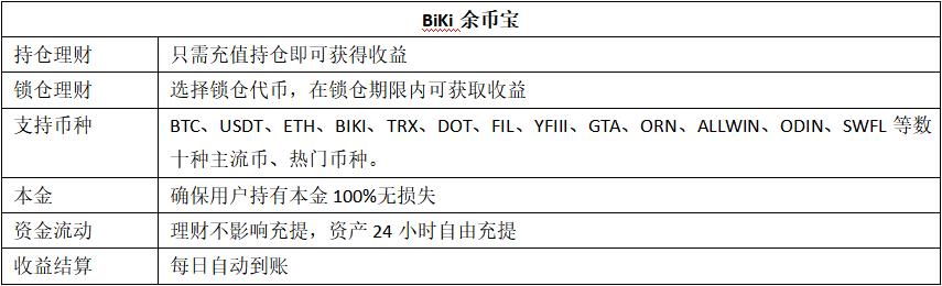 数字资产价值存储的意义, BiKi起手搭建余币共识