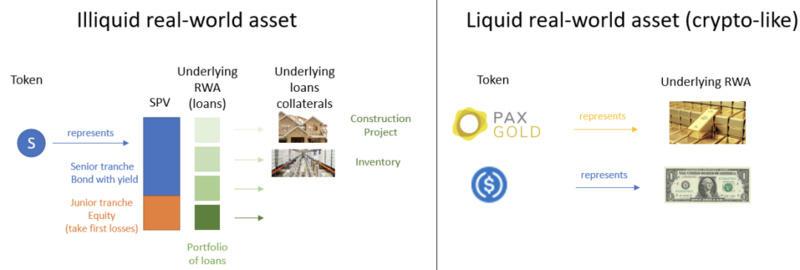 MakerDAO引入现实资产,一文了解具体实施方案