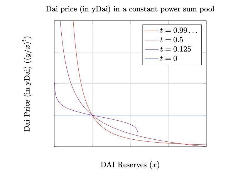 深入分析 DeFi 恒定函数做市商曲率权衡:流动性提供者如何获取最大收益?