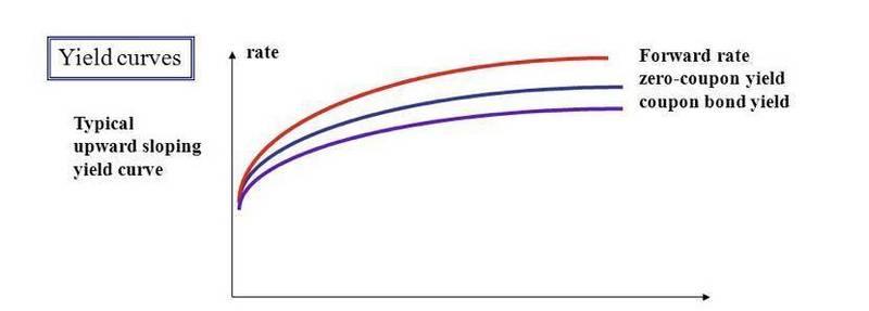 DeFi的纵向扩张:利率协议将带来去中心化金融世界新变革